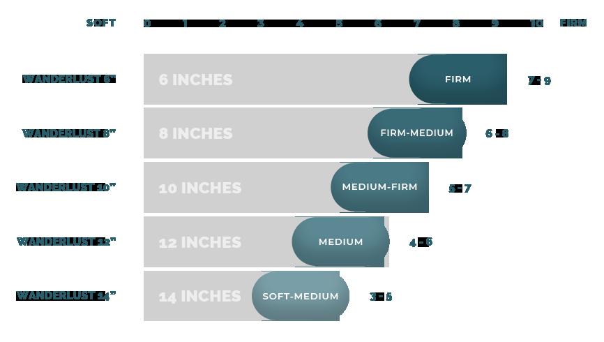 Mattress Thickness Infographic