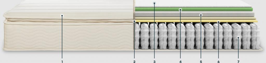 keetsa iCoil mattress layers