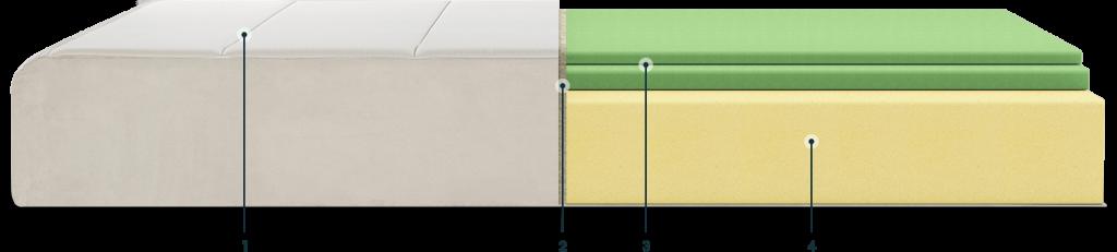 keetsa foam mattress layers
